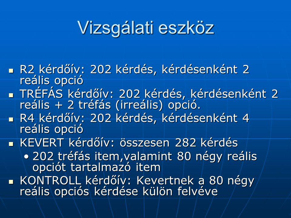 Vizsgálati eszköz R2 kérdőív: 202 kérdés, kérdésenként 2 reális opció R2 kérdőív: 202 kérdés, kérdésenként 2 reális opció TRÉFÁS kérdőív: 202 kérdés,