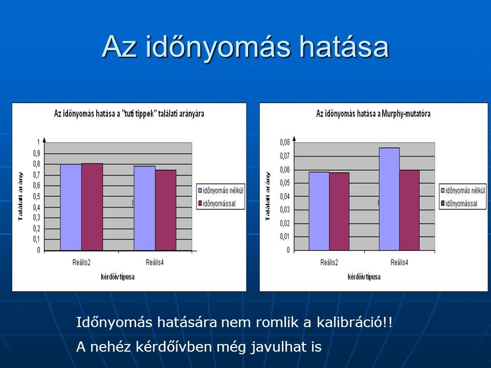 Az időnyomás hatása Időnyomás hatására nem romlik a kalibráció!! A nehéz kérdőívben még javulhat is