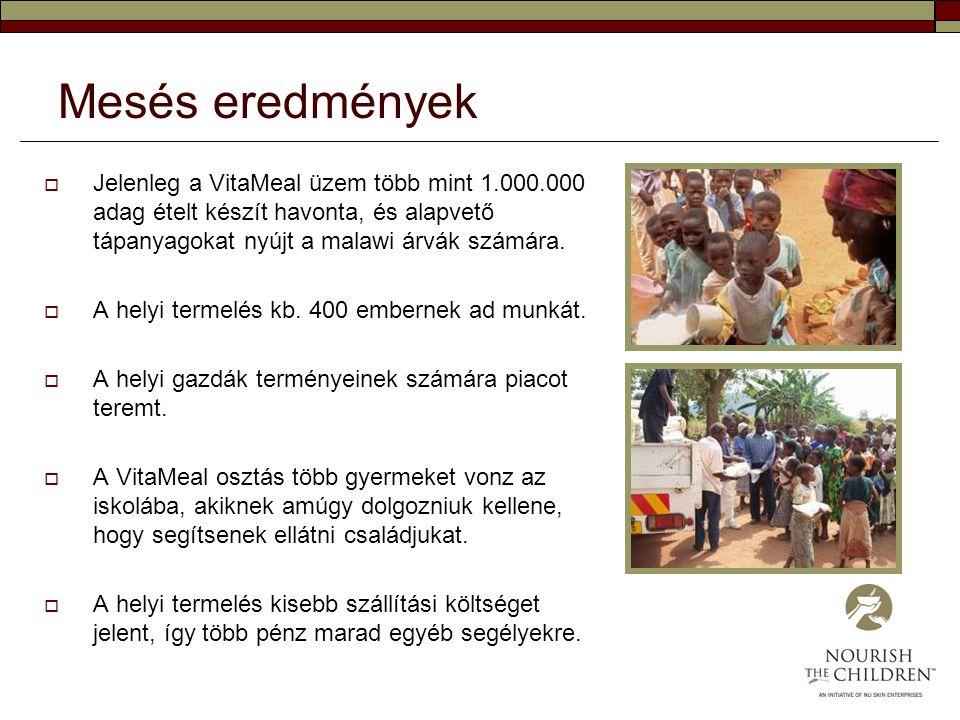 Mesés eredmények  Jelenleg a VitaMeal üzem több mint 1.000.000 adag ételt készít havonta, és alapvető tápanyagokat nyújt a malawi árvák számára.  A
