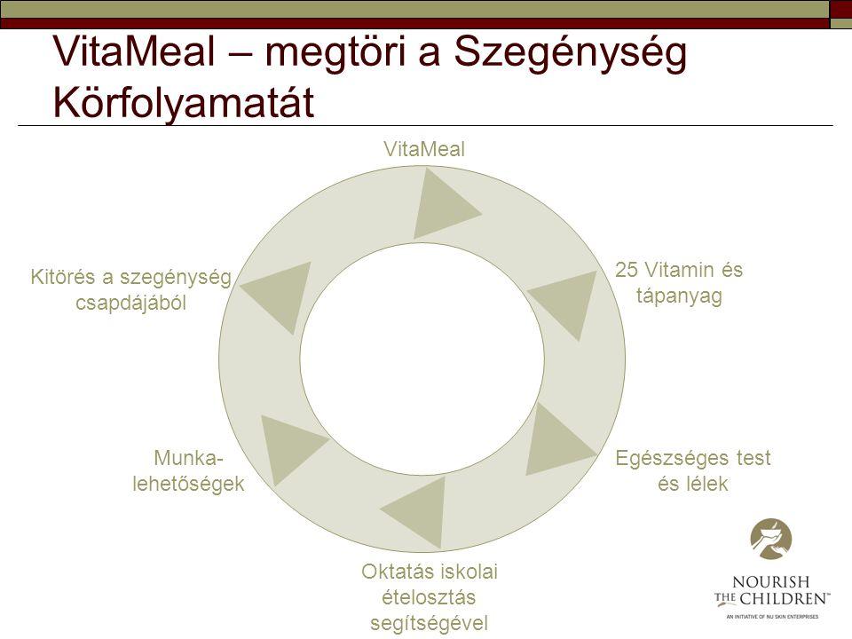 VitaMeal 25 Vitamin és tápanyag Egészséges test és lélek Oktatás iskolai ételosztás segítségével Munka- lehetőségek Kitörés a szegénység csapdájából V