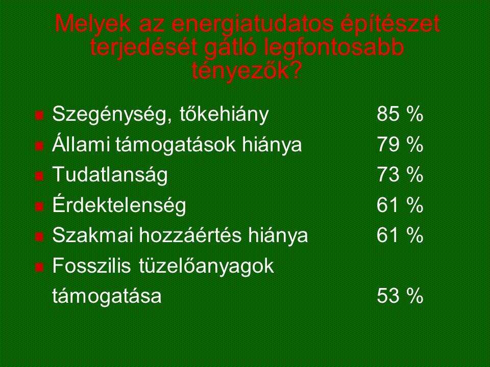 Melyek az energiatudatos építészet terjedését gátló legfontosabb tényezők? Szegénység, tőkehiány85 % Állami támogatások hiánya79 % Tudatlanság73 % Érd