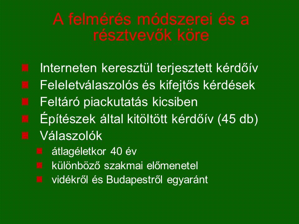 Mekkora az igény ma Magyarországon az alacsony energiafelhasználású házak iránt.