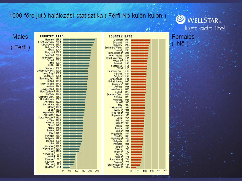 Males ( Férfi ) Females ( Nő ) 1000 főre jutó halálozási statisztika ( Férfi-Nő külön külön )