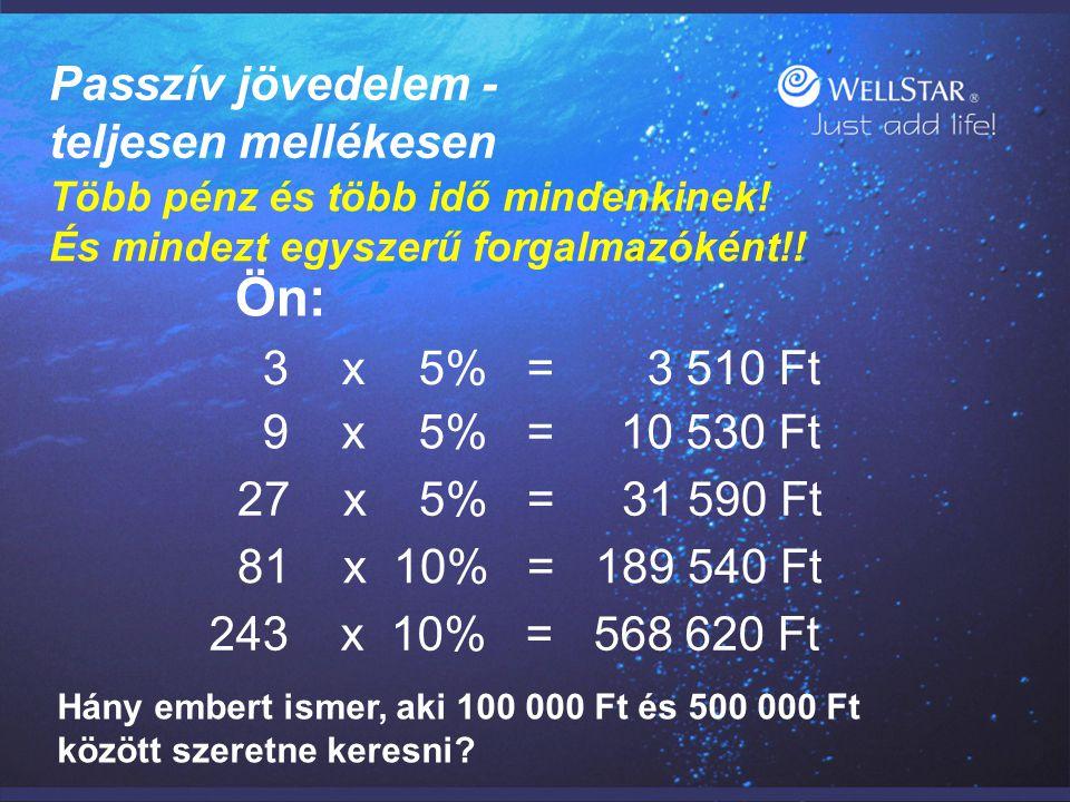 WellStarWellStar Passzív jövedelem - teljesen mellékesen Több pénz és több idő mindenkinek! És mindezt egyszerű forgalmazóként!! Ön: 3 x 5% = 3 510 Ft