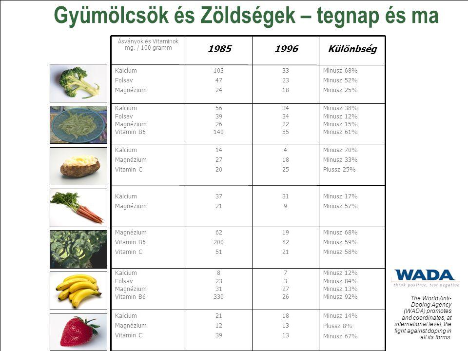 Gyümölcsök és Zöldségek – tegnap és ma Különbség19961985 Ásványok és Vitaminok mg. / 100 gramm 18 13 21 12 39 Kalcium Magnézium Vitamin C Minusz 12% M