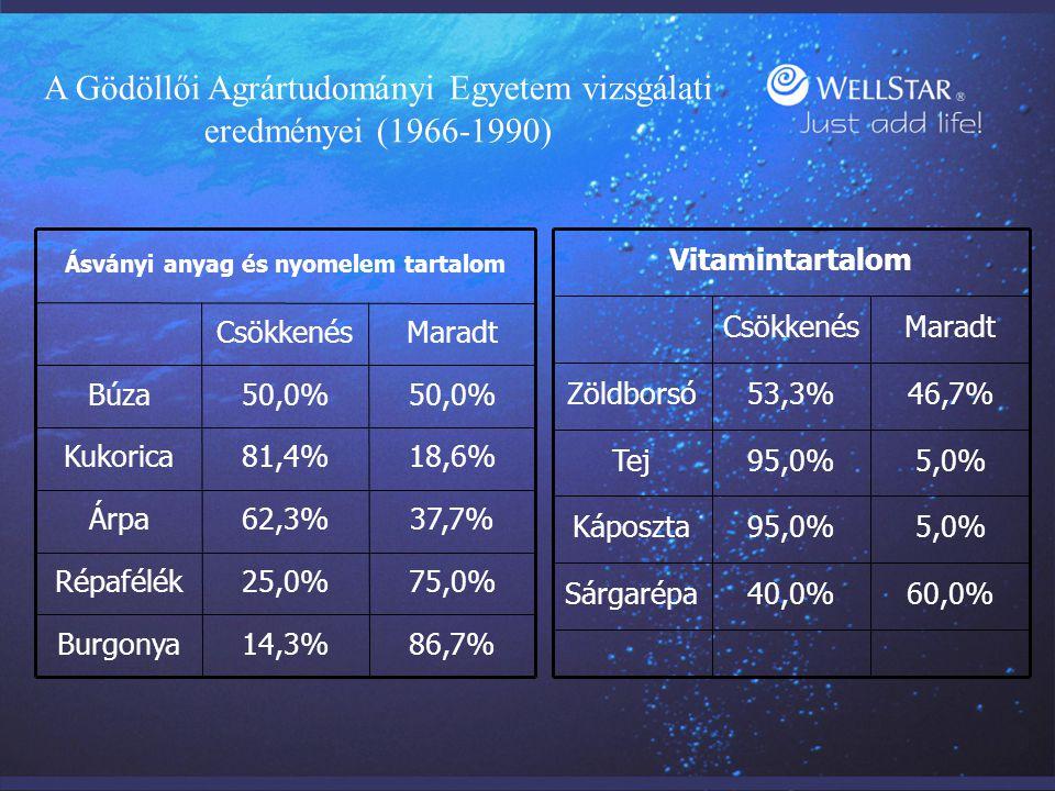 MaradtCsökkenés 60,0%40,0%Sárgarépa 5,0%95,0%Káposzta 5,0%95,0%Tej 46,7%53,3%Zöldborsó Vitamintartalom 86,7%14,3%Burgonya MaradtCsökkenés 75,0%25,0%Ré