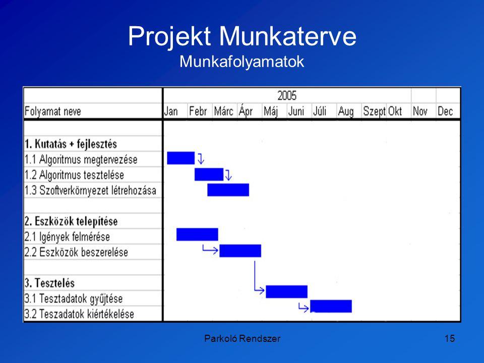 Parkoló Rendszer15 Projekt Munkaterve Munkafolyamatok