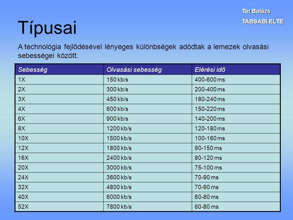 Típusai SebességOlvasási sebességElérési idő 1X150 kb/s400-600 ms 2X300 kb/s200-400 ms 3X450 kb/s180-240 ms 4X600 kb/s150-220 ms 6X900 kb/s140-200 ms