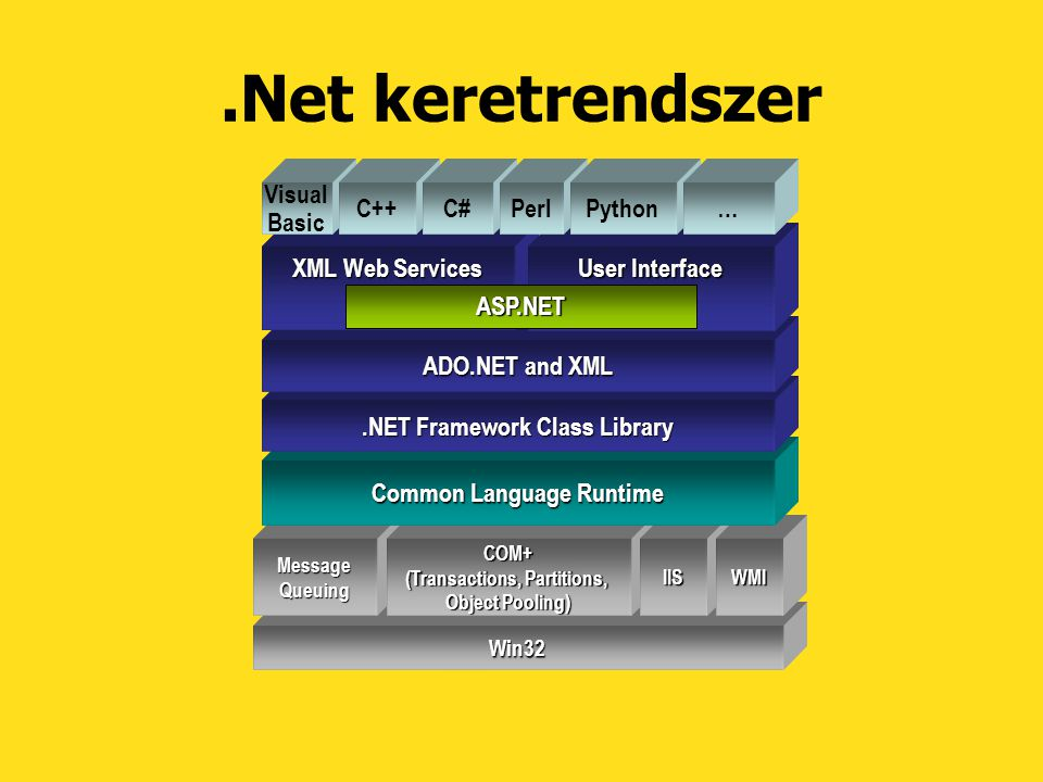 .Net keretrendszer Win32 MessageQueuingCOM+ (Transactions, Partitions, Object Pooling) IISWMI Common Language Runtime.NET Framework Class Library ADO.NET and XML XML Web Services User Interface Visual Basic C++C# ASP.NET PerlPython…