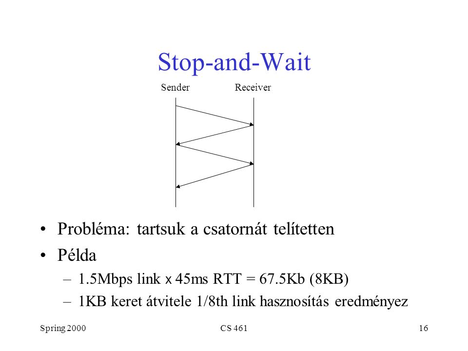 Spring 2000CS 46116 Stop-and-Wait Probléma: tartsuk a csatornát telítetten Példa –1.5Mbps link x 45ms RTT = 67.5Kb (8KB) –1KB keret átvitele 1/8th link hasznosítás eredményez SenderReceiver