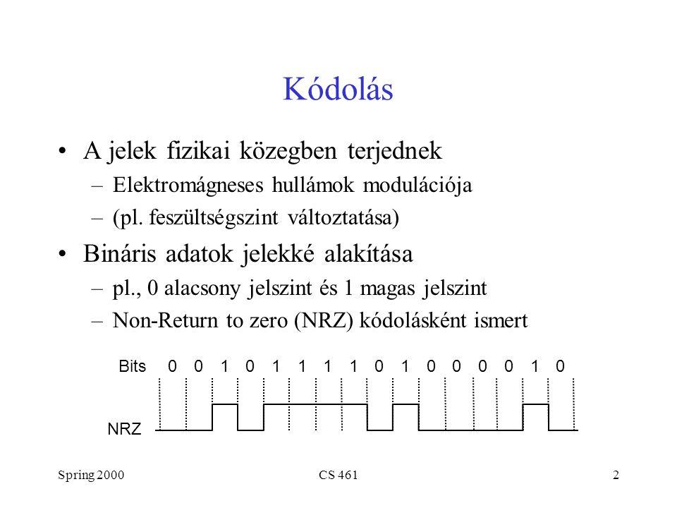 Spring 2000CS 4612 Kódolás A jelek fizikai közegben terjednek –Elektromágneses hullámok modulációja –(pl. feszültségszint változtatása) Bináris adatok