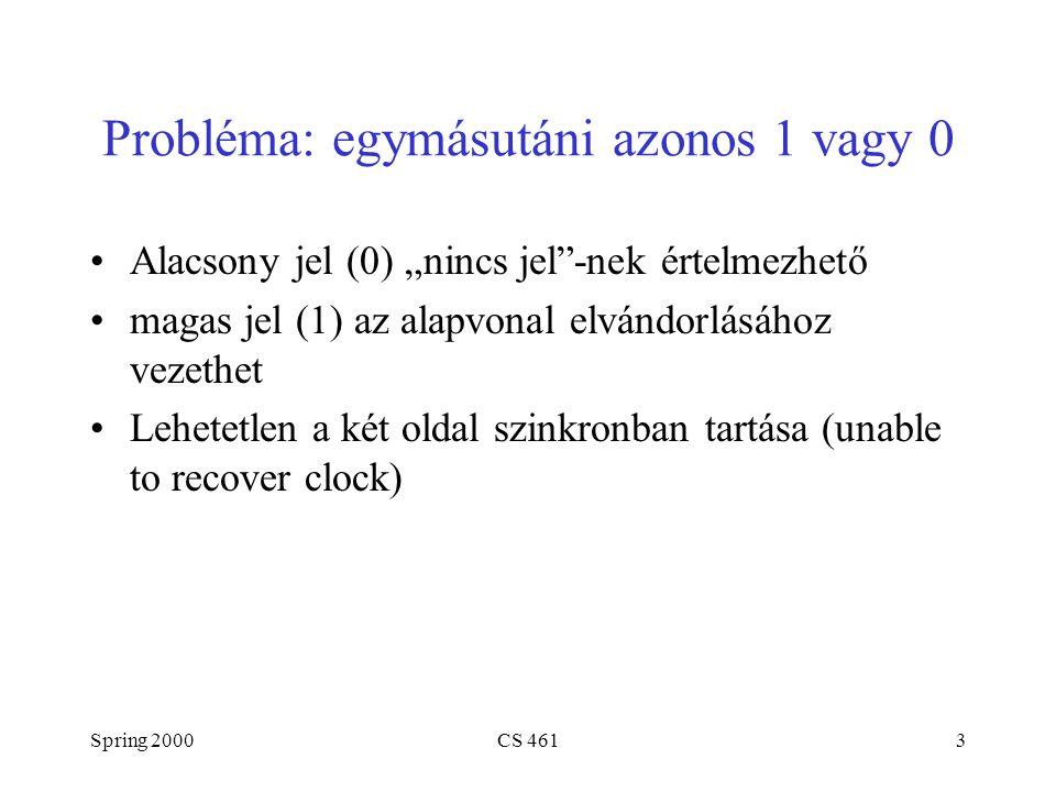 """Spring 2000CS 4613 Probléma: egymásutáni azonos 1 vagy 0 Alacsony jel (0) """"nincs jel -nek értelmezhető magas jel (1) az alapvonal elvándorlásához vezethet Lehetetlen a két oldal szinkronban tartása (unable to recover clock)"""