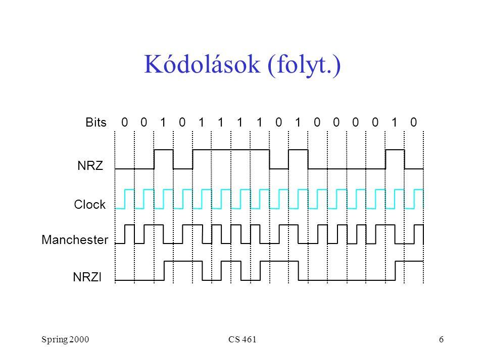 Spring 2000CS 4616 Kódolások (folyt.) Bits NRZ Clock Manchester NRZI 0010111101000010