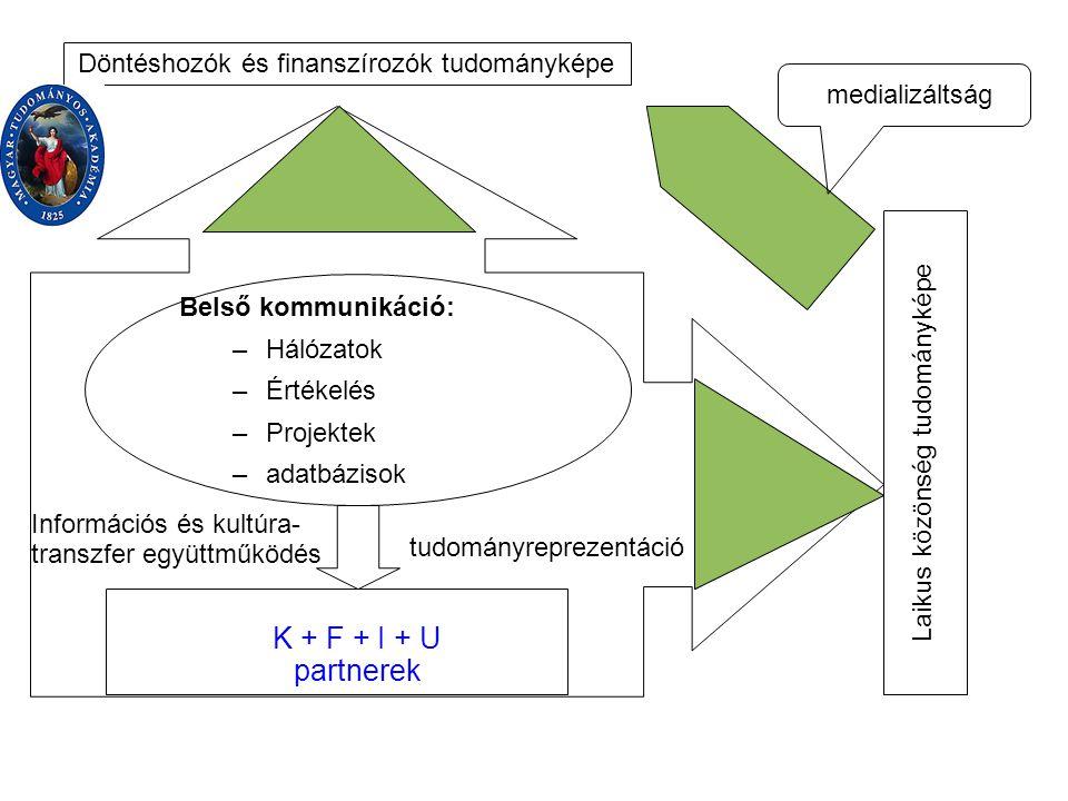 Belső kommunikáció: –Hálózatok –Értékelés –Projektek –adatbázisok K + F + I + U partnerek tudományreprezentáció Információs és kultúra- transzfer együttműködés Döntéshozók és finanszírozók tudományképe Laikus közönség tudományképe medializáltság