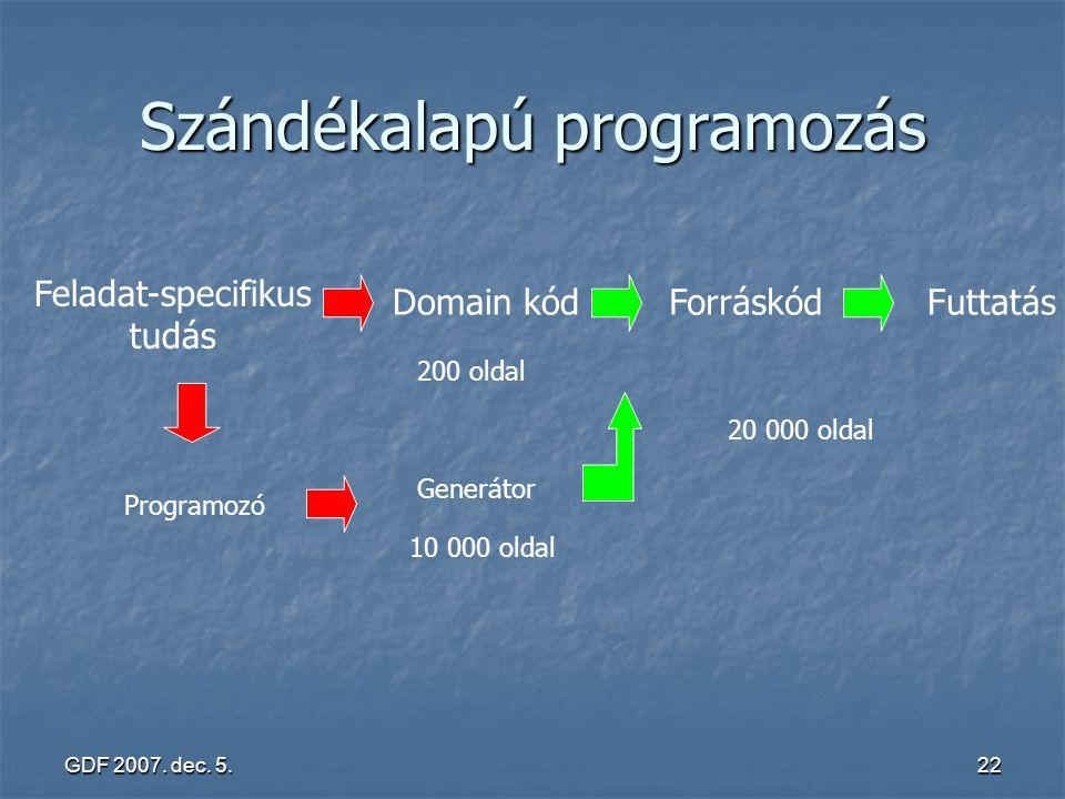 GDF 2007. dec. 5.22 Szándékalapú programozás Feladat-specifikus tudás Domain kódForráskódFuttatás 200 oldal 20 000 oldal Generátor 10 000 oldal Progra