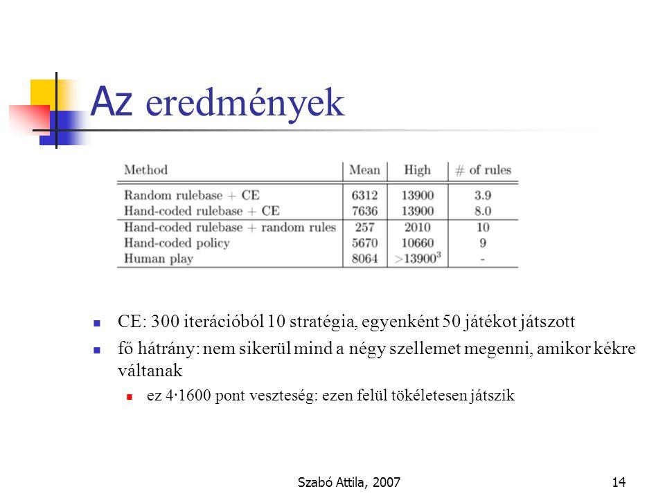 Szabó Attila, 200714 Az eredmények CE: 300 iterációból 10 stratégia, egyenként 50 játékot játszott fő hátrány: nem sikerül mind a négy szellemet megenni, amikor kékre váltanak ez 4·1600 pont veszteség: ezen felül tökéletesen játszik
