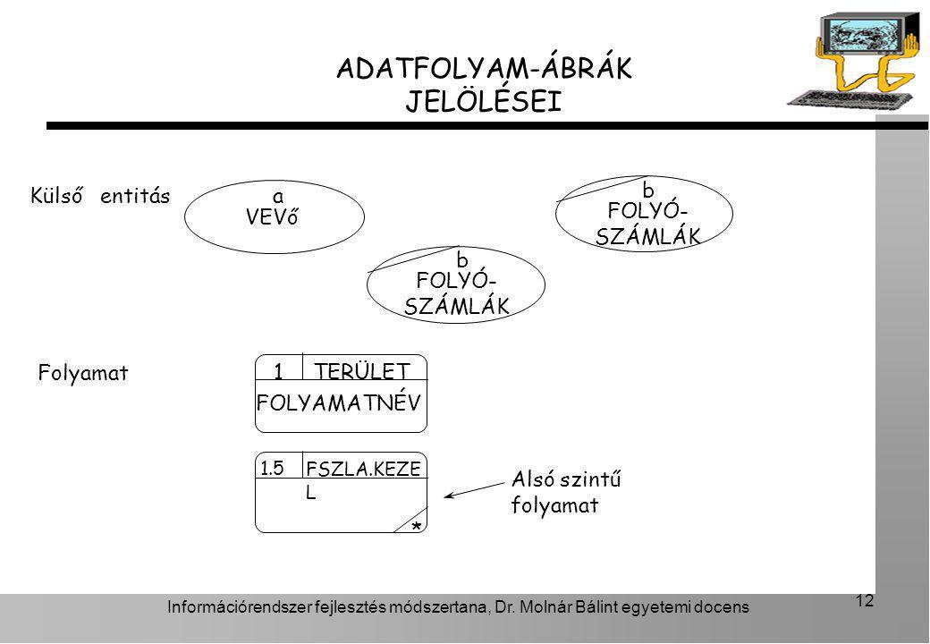 Információrendszer fejlesztés módszertana, Dr. Molnár Bálint egyetemi docens 12 ADATFOLYAM-ÁBRÁK JELÖLÉSEI a VEVő b FOLYÓ- SZÁMLÁK b FOLYÓ- SZÁMLÁK *