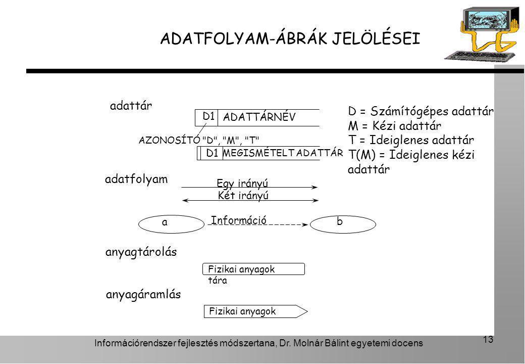 Információrendszer fejlesztés módszertana, Dr. Molnár Bálint egyetemi docens 13 ADATFOLYAM-ÁBRÁK JELÖLÉSEI adattár D1 AZONOSÍTÓ