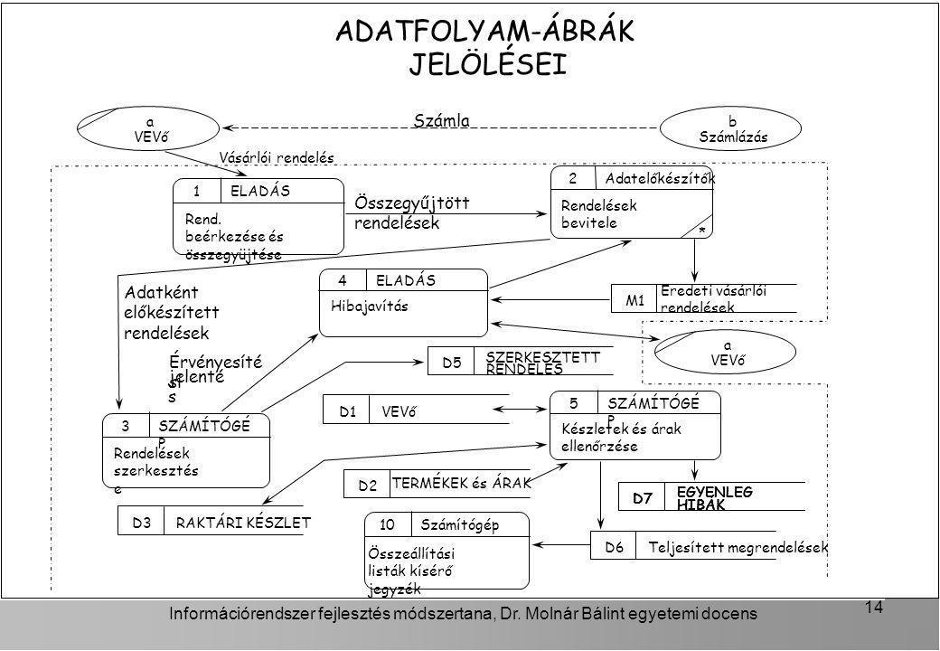 Információrendszer fejlesztés módszertana, Dr. Molnár Bálint egyetemi docens 14 ADATFOLYAM-ÁBRÁK JELÖLÉSEI Rend. beérkezése és összegyüjtése 1 ELADÁS
