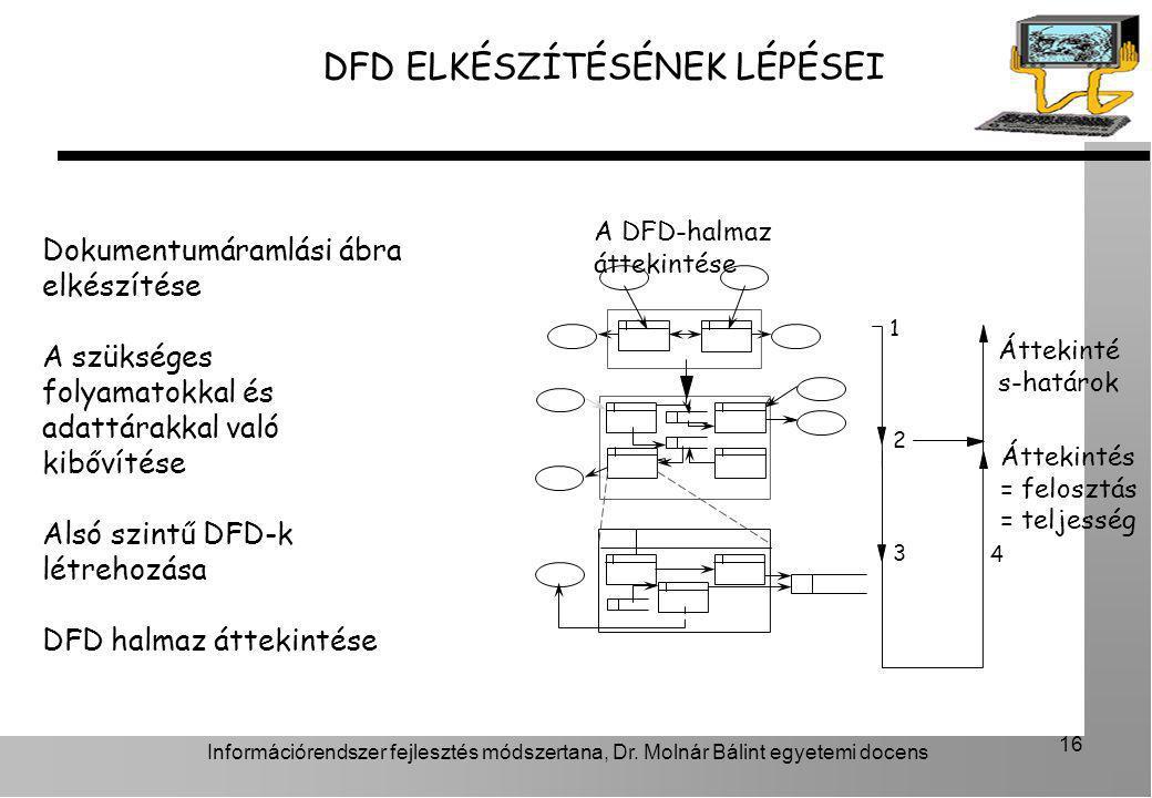 Információrendszer fejlesztés módszertana, Dr. Molnár Bálint egyetemi docens 16 DFD ELKÉSZÍTÉSÉNEK LÉPÉSEI Dokumentumáramlási ábra elkészítése A szüks