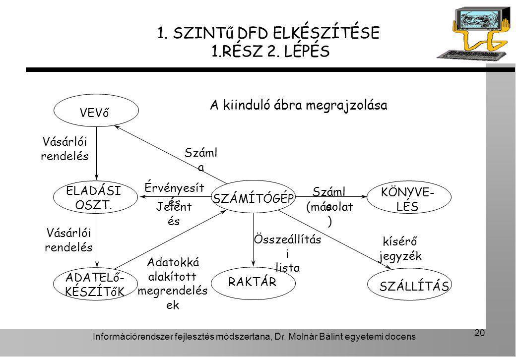 Információrendszer fejlesztés módszertana, Dr. Molnár Bálint egyetemi docens 20 1. SZINTű DFD ELKÉSZÍTÉSE 1.RÉSZ 2. LÉPÉS A kiinduló ábra megrajzolása