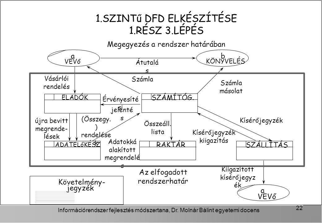 Információrendszer fejlesztés módszertana, Dr. Molnár Bálint egyetemi docens 22 1.SZINTű DFD ELKÉSZÍTÉSE 1.RÉSZ 3.LÉPÉS Megegyezés a rendszer határába