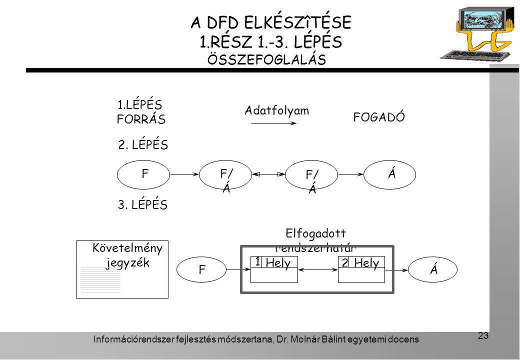 Információrendszer fejlesztés módszertana, Dr. Molnár Bálint egyetemi docens 23 A DFD ELKÉSZîTÉSE 1.RÉSZ 1.-3. LÉPÉS ÖSSZEFOGLALÁS 1.LÉPÉS FF/ Á Á 2.