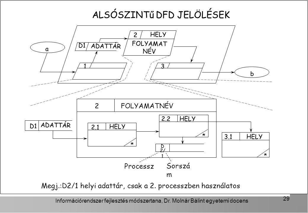 Információrendszer fejlesztés módszertana, Dr. Molnár Bálint egyetemi docens 29 ALSÓSZINTű DFD JELÖLÉSEK Megj.:D2/1 helyi adattár, csak a 2. processzb