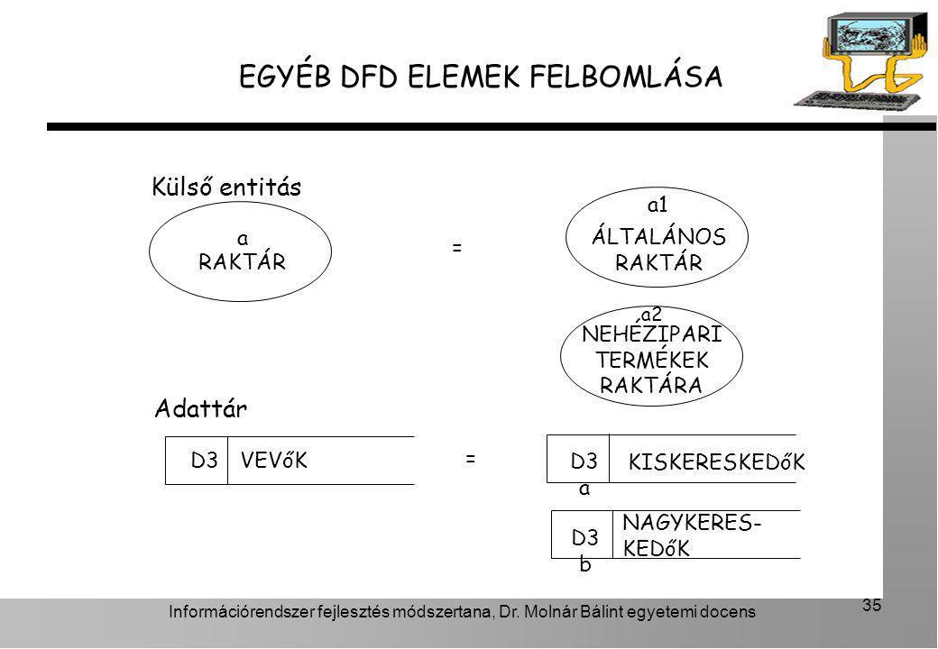 Információrendszer fejlesztés módszertana, Dr. Molnár Bálint egyetemi docens 35 EGYÉB DFD ELEMEK FELBOMLÁSA Külső entitás D3VEVőK Adattár D3 a D3 b KI