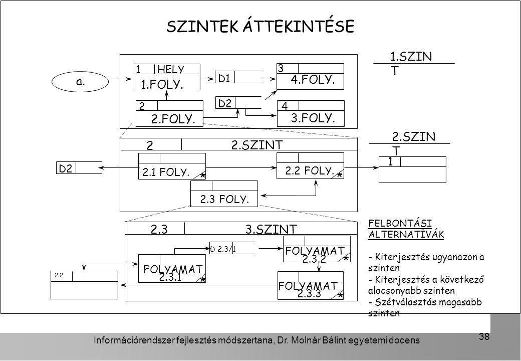 Információrendszer fejlesztés módszertana, Dr. Molnár Bálint egyetemi docens 38 SZINTEK ÁTTEKINTÉSE 2.SZINT 3.SZINT D2 1.FOLY. HELY 1.SZIN T 2.1 FOLY.