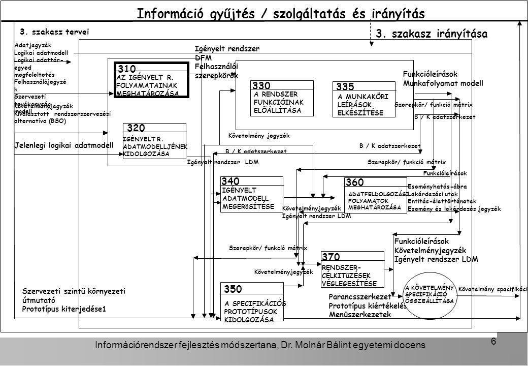 Információrendszer fejlesztés módszertana, Dr. Molnár Bálint egyetemi docens 6 3. szakasz irányítása AZ IGÉNYELT R. FOLYAMATAINAK MEGHATÁROZÁSA 310 IG
