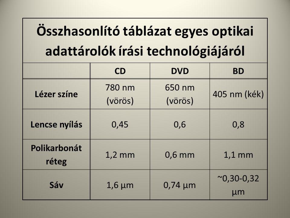 Összhasonlító táblázat egyes optikai adattárolók írási technológiájáról CDDVDBD Lézer színe 780 nm (vörös) 650 nm (vörös) 405 nm (kék) Lencse nyílás0,450,60,8 Polikarbonát réteg 1,2 mm0,6 mm1,1 mm Sáv1,6 μm0,74 μm ~0,30-0,32 μm