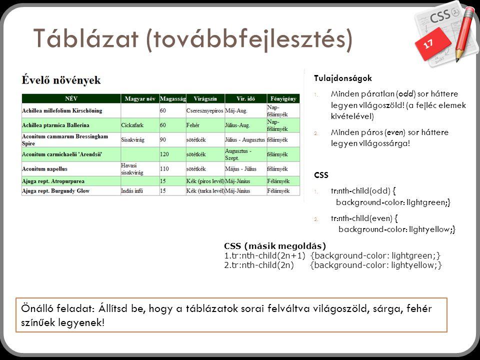 17 Táblázat (továbbfejlesztés) Tulajdonságok 1. Minden páratlan (odd) sor háttere legyen világoszöld! (a fejléc elemek kivételével) 2. Minden páros (e