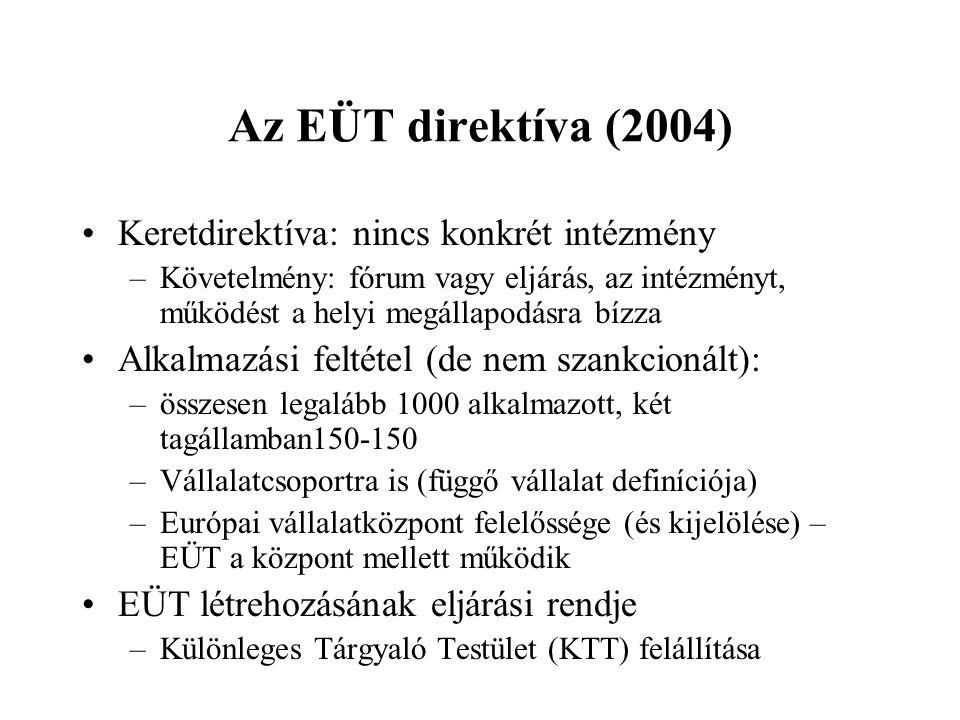 Az EÜT direktíva (2004) Keretdirektíva: nincs konkrét intézmény –Követelmény: fórum vagy eljárás, az intézményt, működést a helyi megállapodásra bízza