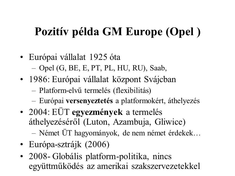 Pozitív példa GM Europe (Opel ) Európai vállalat 1925 óta –Opel (G, BE, E, PT, PL, HU, RU), Saab, 1986: Európai vállalat központ Svájcban –Platform-el