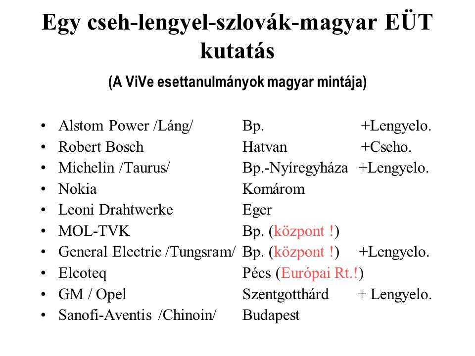 Egy cseh-lengyel-szlovák-magyar EÜT kutatás (A ViVe esettanulmányok magyar mintája) Alstom Power /Láng/ Bp. +Lengyelo. Robert Bosch Hatvan +Cseho. Mic