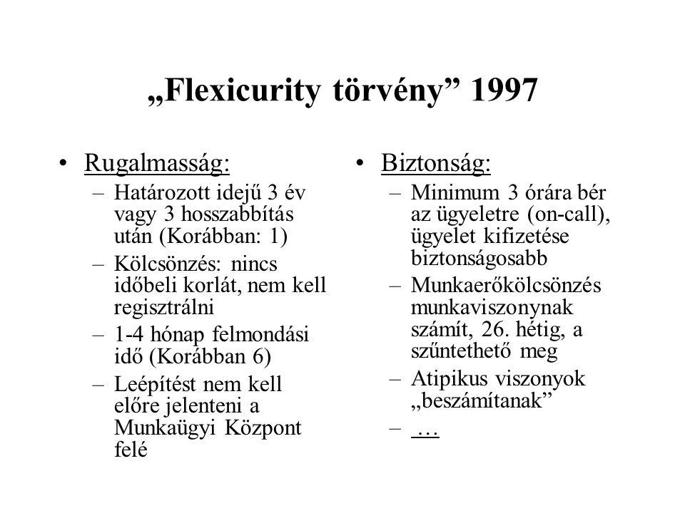 """""""Flexicurity törvény"""" 1997 Rugalmasság: –Határozott idejű 3 év vagy 3 hosszabbítás után (Korábban: 1) –Kölcsönzés: nincs időbeli korlát, nem kell regi"""