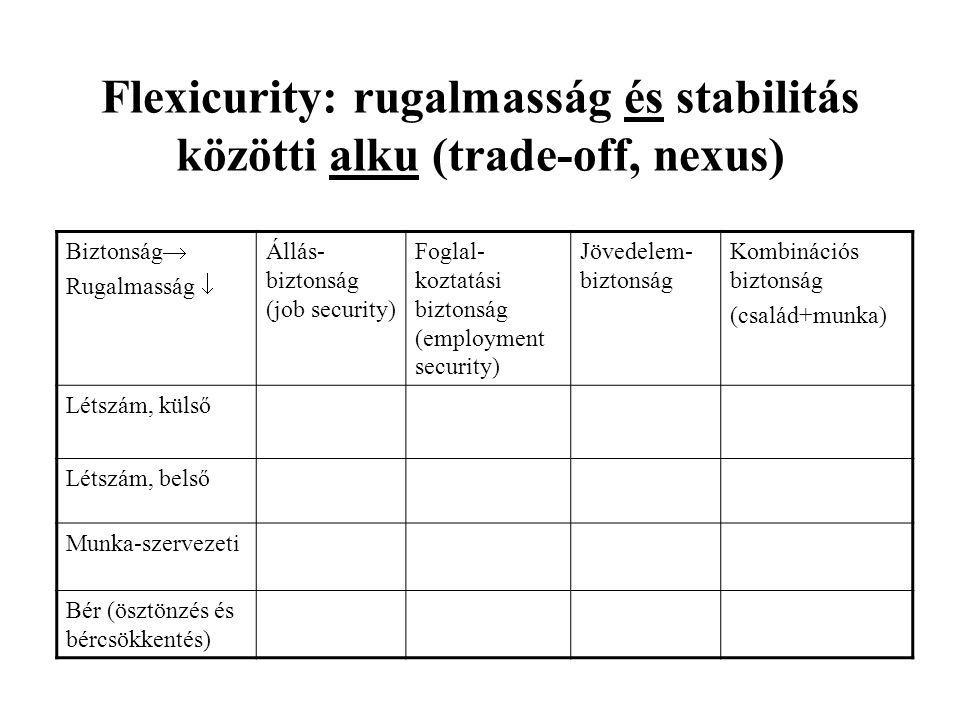 Flexicurity: rugalmasság és stabilitás közötti alku (trade-off, nexus) Biztonság  Rugalmasság  Állás- biztonság (job security) Foglal- koztatási biz