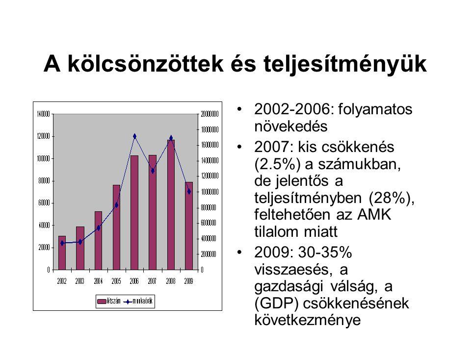 A kölcsönzöttek és teljesítményük 2002-2006: folyamatos növekedés 2007: kis csökkenés (2.5%) a számukban, de jelentős a teljesítményben (28%), feltehe