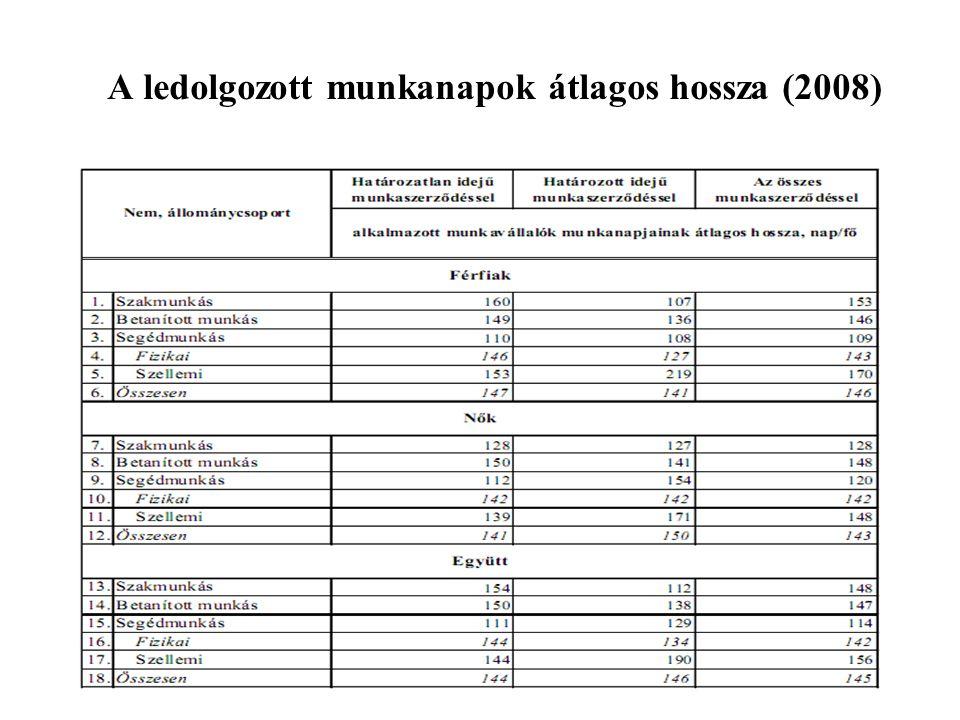 A ledolgozott munkanapok átlagos hossza (2008)