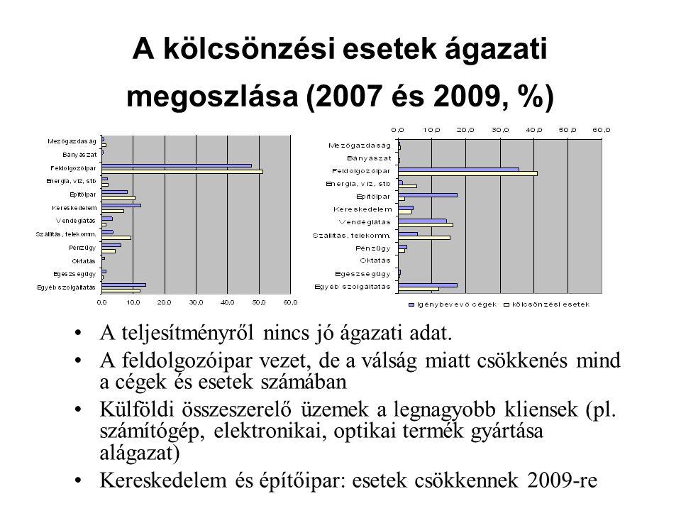 A kölcsönzési esetek ágazati megoszlása (2007 és 2009, %) A teljesítményről nincs jó ágazati adat. A feldolgozóipar vezet, de a válság miatt csökkenés