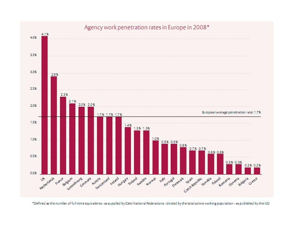 Kísérlet a munkaerő-kölcsönzés nemzetközi szabályozására Az EU intézmények szerepe EU ágazati párbeszéd bizottság a munkaerő- kölcsönzésre EU szintű szociális partnerek (EuroCIETT, UNI- Europa, magyar részvétellel) Lassan készülő EU direktíva –1995: A Bizottság konzultációt kezdeményez… –Egyenlő bér, juttatások mint kritikus pont –2008 június: miniszterek megállapodása: egyenlő bér az első naptól.