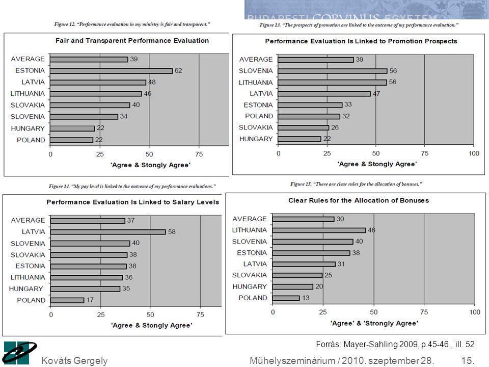 Műhelyszeminárium / 2010. szeptember 28.Kováts Gergely15. Forrás: Mayer-Sahling 2009, p.45-46., ill. 52