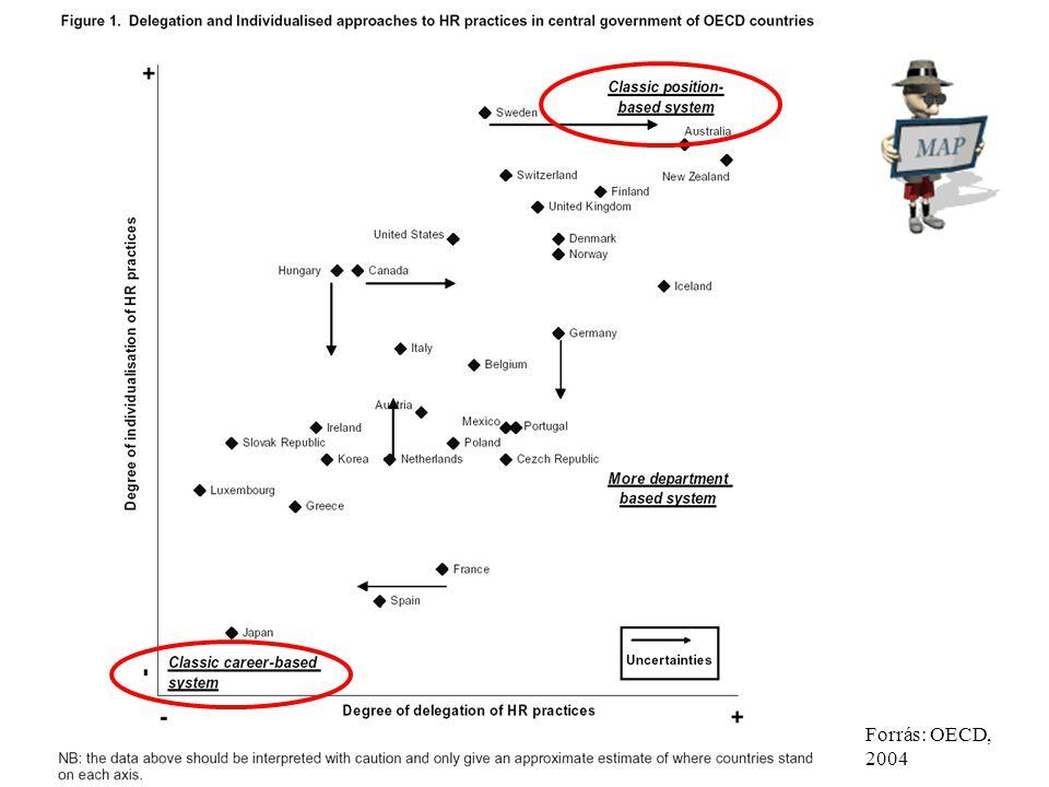 Műhelyszeminárium / 2010. szeptember 28.Kováts Gergely39. Forrás: OECD, 2004