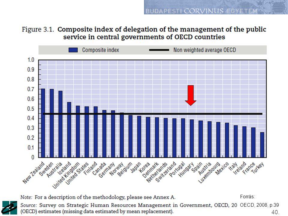 Műhelyszeminárium / 2010. szeptember 28.Kováts Gergely40. Forrás: OECD, 2008, p.39