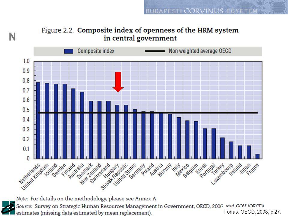 Műhelyszeminárium / 2010. szeptember 28.Kováts Gergely43. Nyitottság a toborzásban az OECD országokban Forrás: OECD, 2008, p.27.
