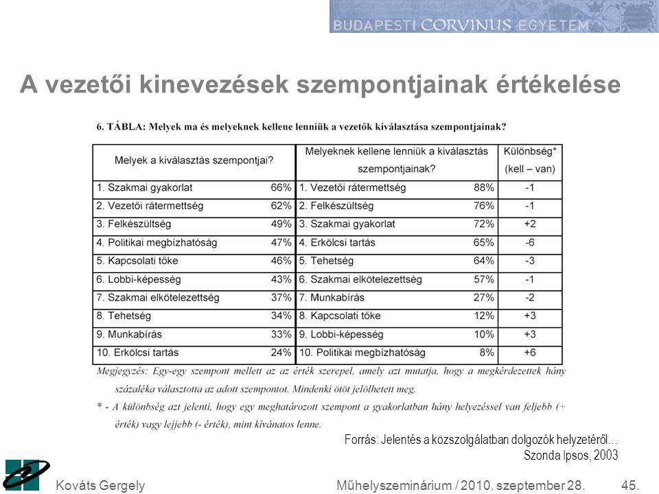 Műhelyszeminárium / 2010. szeptember 28.Kováts Gergely45. A vezetői kinevezések szempontjainak értékelése Forrás: Jelentés a közszolgálatban dolgozók
