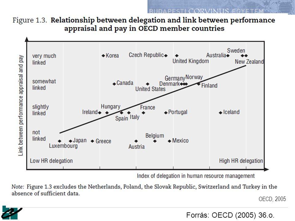 Forrás: OECD (2005) 36.o. OECD, 2005