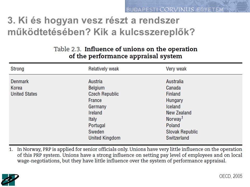 3. Ki és hogyan vesz részt a rendszer működtetésében? Kik a kulcsszereplők? OECD, 2005