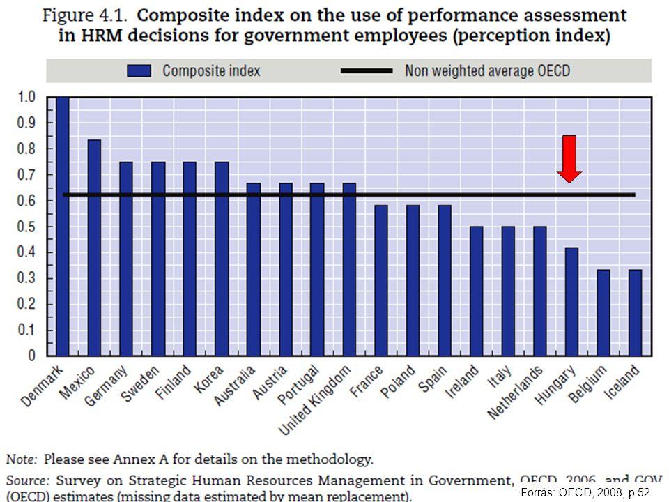 Műhelyszeminárium / 2010. szeptember 28.Kováts Gergely8. Forrás: OECD, 2008, p.52.